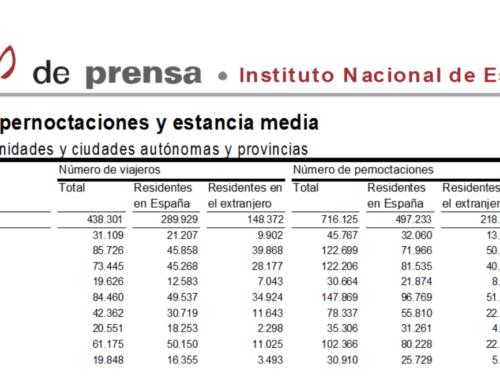 Salamanca volvió a liderar el turismo regional en el mes de mayo.