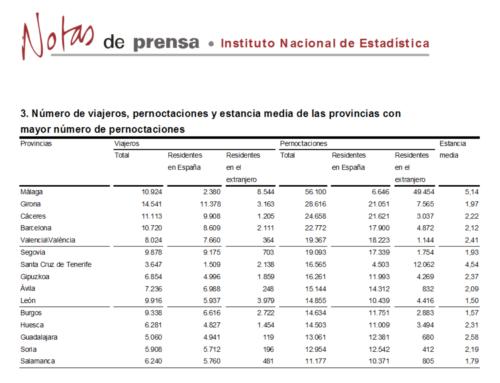 Salamanca se mantuvo entre las provincias con más pernoctaciones rurales, en mayo.