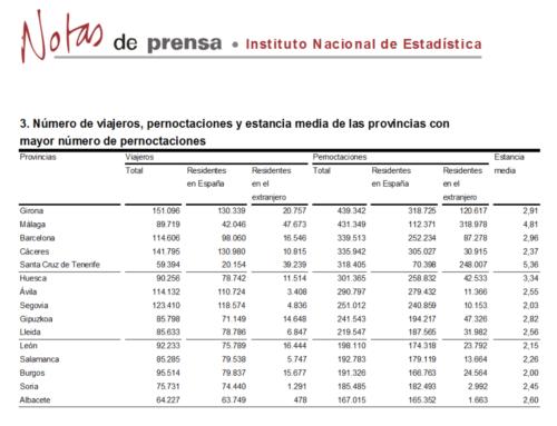 """Salamanca cerró 2016 entre las quince mejores provincias en pernoctaciones """"rurales""""."""