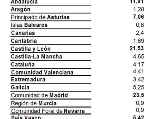"""Madrid, Castilla y León y Andalucía las comunidades que """"más durmieron"""" en Salamanca, en el mes de mayo."""