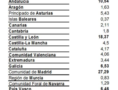 Madrid fue la comunidad que más viajó a Salamanca, en el mes de mayo.