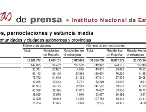 Salamanca volvió a liderar el turismo regional en el mes de junio.