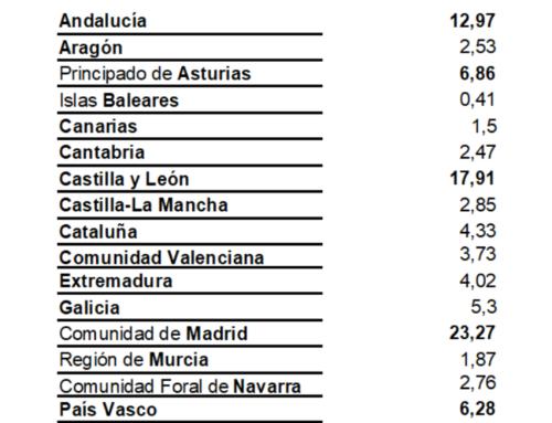 """Madrid, Castilla y León y Andalucía las comunidades que """"más durmieron"""" en Salamanca, en el mes de junio."""