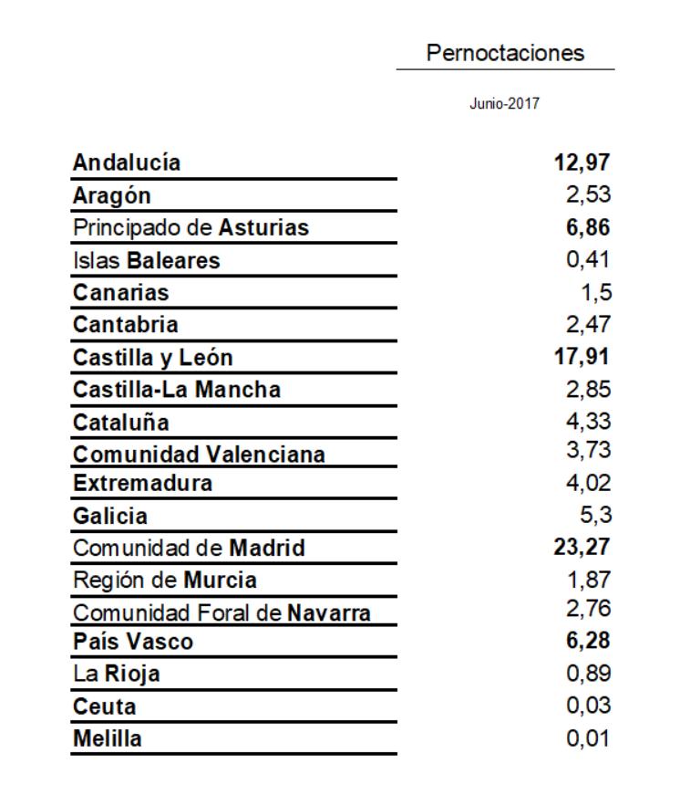 Salamanca, Pernoctaciones, Junio, 2017