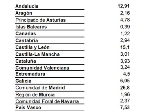 Madrid fue la comunidad que más viajó a Salamanca, en el mes de junio.