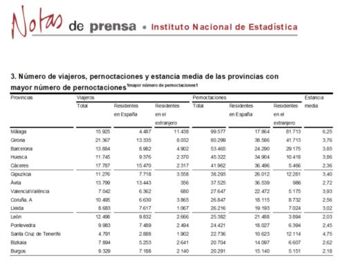 Salamanca abandonó el grupo de provincias con más pernoctaciones rurales, en julio (2017).