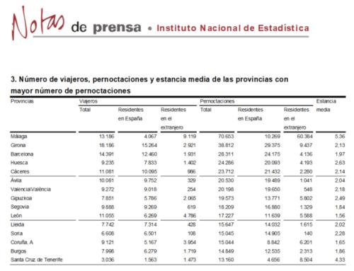 Salamanca abandonó el grupo de provincias con más pernoctaciones rurales, en junio.