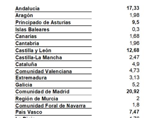 """Madrid, Andalucía y Castilla y León las comunidades que """"más durmieron"""" en Salamanca, en el mes de julio (2017)."""