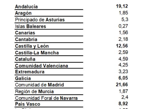 Madrid fue la comunidad que más viajó a Salamanca, en el mes de julio (2017).