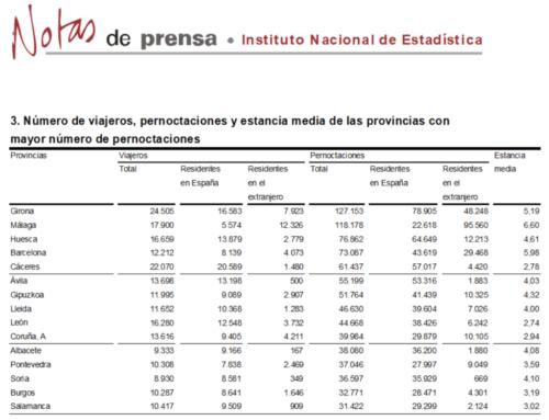 Salamanca regresó al grupo de provincias con más pernoctaciones rurales, en agosto (2017)