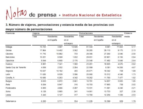 Salamanca salío del grupo de provincias con más pernoctaciones rurales, en septiembre de 2017.