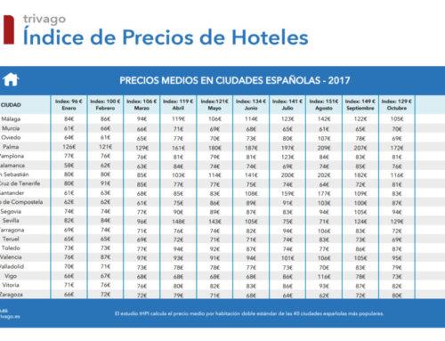Precios hoteleros a la baja en Salamanca, en el mes de octubre (2017).