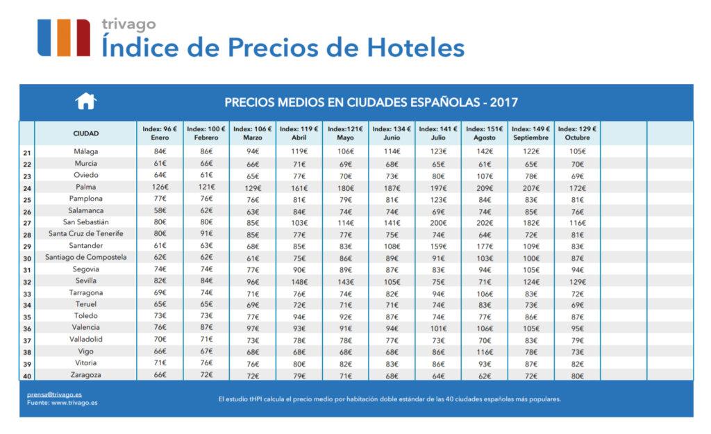 Precios hoteleros a la baja en Salamanca, en el mes de octubre (2017)