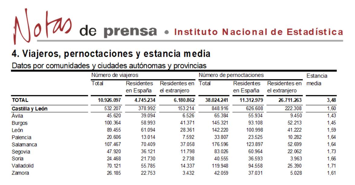 Salamanca volvió a liderar el turismo regional en el mes de septiembre de 2017