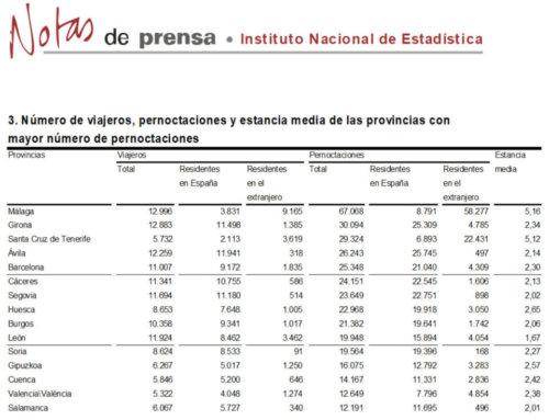 Salamanca regresó al grupo de provincias con más pernoctaciones rurales, en octubre de 2017.