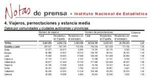 Salamanca volvió a liderar el turismo regional en el mes de octubre de 2017