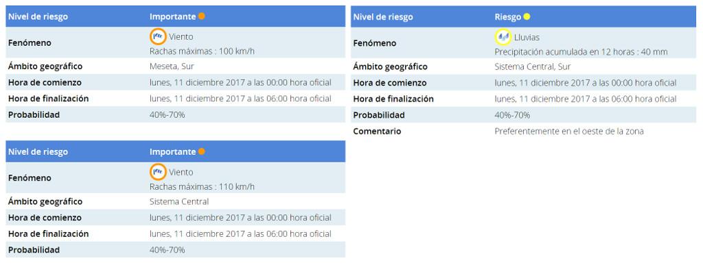 Aviso Este lunes, 11 de diciembre, la alerta meterológica sigue siendo naranja para Salamanca por Ana