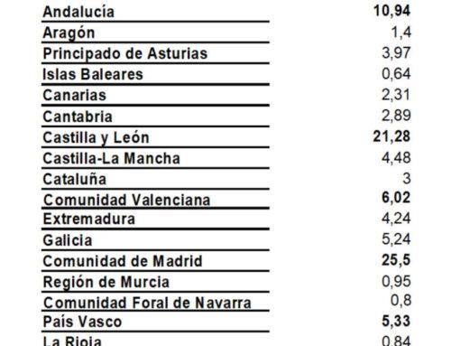 """Madrid, Castilla y León y Andalucía las comunidades que """"más durmieron"""" en Salamanca, en el mes de noviembre de 2017."""