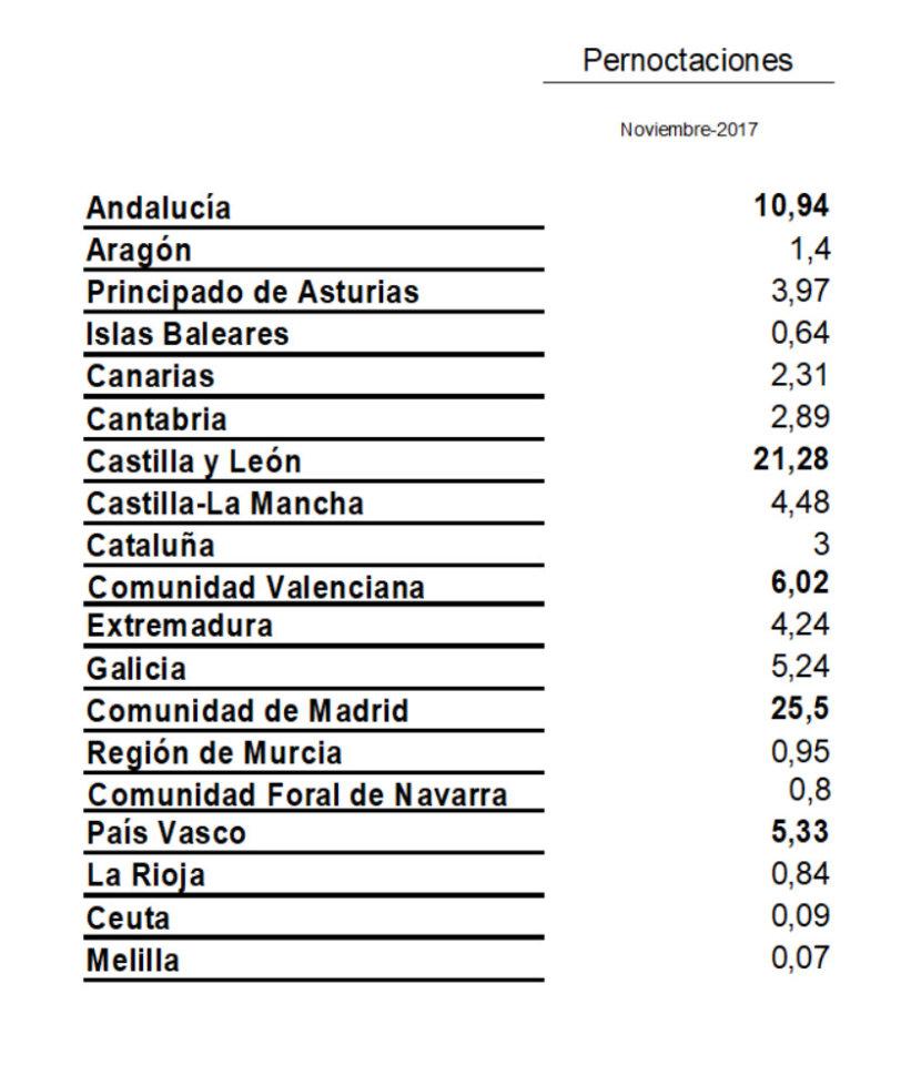 Madrid Castilla y León y Andalucía las comunidades que más durmieron en Salamanca en el mes de noviembre de 2017