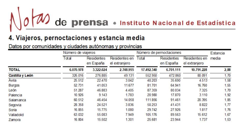 Salamanca volvió a liderar el turismo regional en el mes de noviembre de 2017