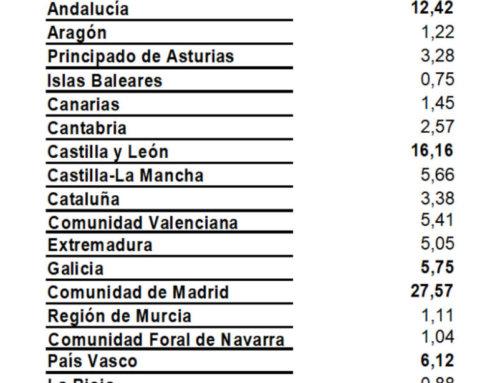 Madrid fue la comunidad que más viajó a Salamanca, en el mes de noviembre de 2017.