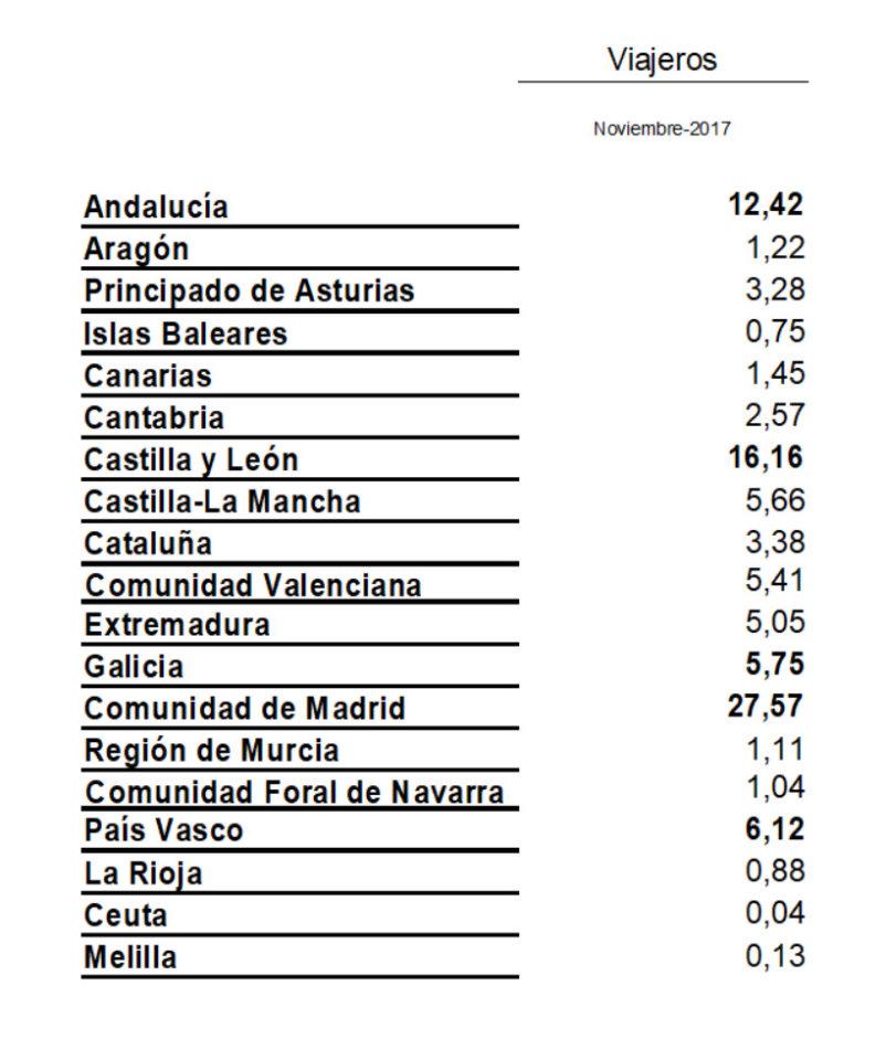 Madrid fue la comunidad que más viajó a Salamanca en el mes de noviembre de 2017