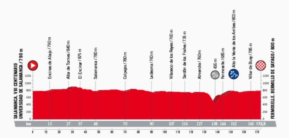 Décima Etapa Vuelta Ciclista a España 2018