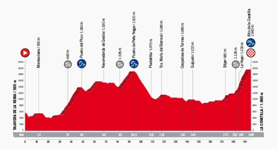 Novena Etapa Vuelta Ciclista a España 2018