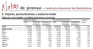 Salamanca volvió a liderar el turismo regional en el mes de diciembre de 2017