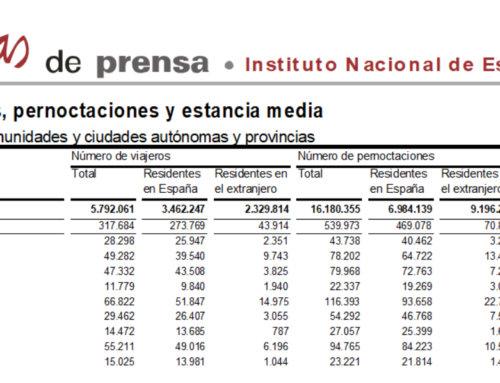 Salamanca volvió a liderar el turismo regional en el mes de diciembre de 2017.