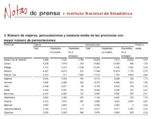 Salamanca regresó al grupo de provincias con más pernoctaciones rurales, en enero de 2018