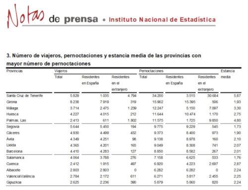 Salamanca regresó al grupo de provincias con más pernoctaciones rurales, en enero de 2018.