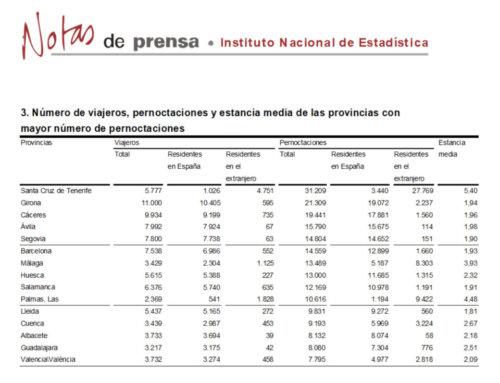 Salamanca se mantuvo en el grupo de provincias con más pernoctaciones rurales, en febrero de 2018.