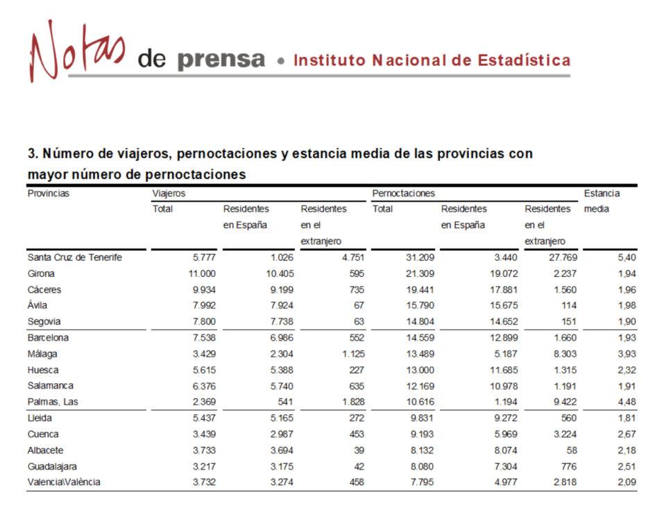 Salamanca se mantuvo em el grupo de provincias con más pernoctaciones rurales, en febrero de 2018.