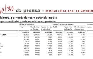 Salamanca volvió a liderar el turismo regional en el mes de febrero de 2018
