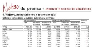 Salamanca volvió a liderar el turismo regional en el mes de marzo de 2018