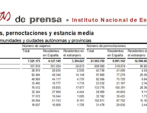 Salamanca volvió a liderar el turismo regional en el mes de marzo de 2018.