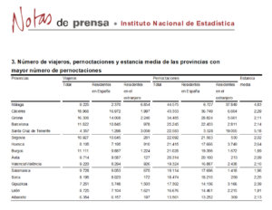 Salamanca se mantuvo en el grupo de provincias con más pernoctaciones rurales, en abril de 2018