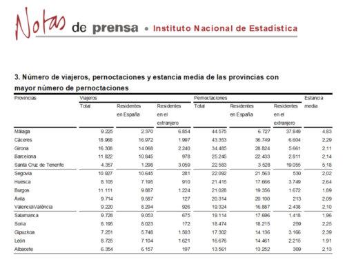 Salamanca se mantuvo en el grupo de provincias con más pernoctaciones rurales, en abril de 2018.