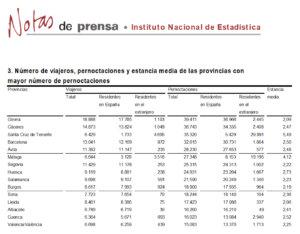 Salamanca se mantuvo en el grupo de provincias con más pernoctaciones rurales, en marzo de 2018