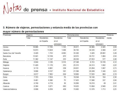 Salamanca se mantuvo en el grupo de provincias con más pernoctaciones rurales, en marzo de 2018.