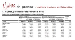 Salamanca volvió a liderar el turismo regional en el mes de abril de 2018