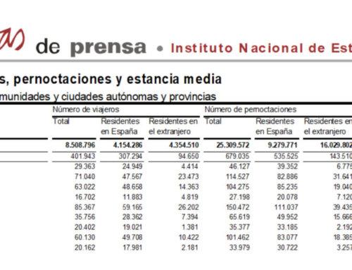 Salamanca volvió a liderar el turismo regional en el mes de abril de 2018.