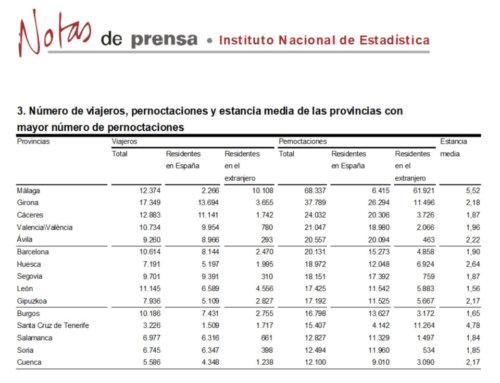 Salamanca regresó al grupo de provincias con más pernoctaciones rurales, en julio de 2018.