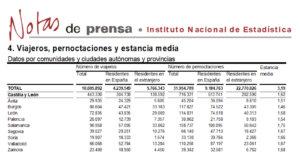 Salamanca mantuvo su liderazgo turístico regional en el mes de mayo de 2018.