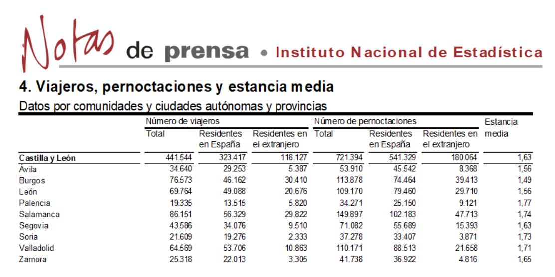 Salamanca volvió a liderar el turismo regional en el mes de junio de 2018