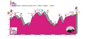 Ledrada XLVII Vuelta Ciclista a Salamanca Tercera Etapa Agosto 2018