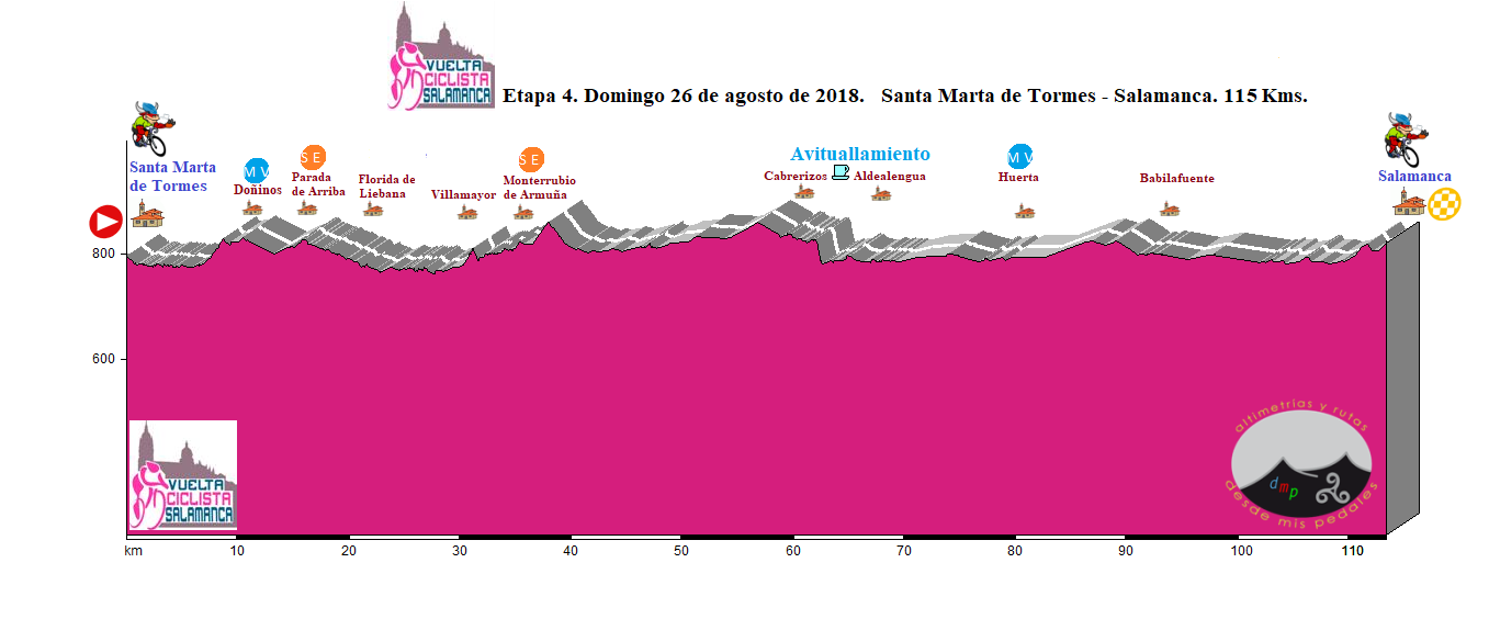 Santa Marta de Tormes XLVII Vuelta Ciclista a Salamanca Cuarta Etapa Agosto 2018