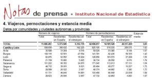 Salamanca volvió a liderar el turismo regional en el mes de julio de 2018