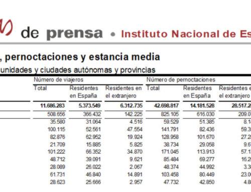 Salamanca volvió a liderar el turismo regional en el mes de julio de 2018.